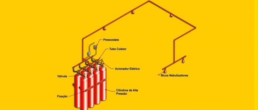 Sistemas de Combate a Incêndio por CO2